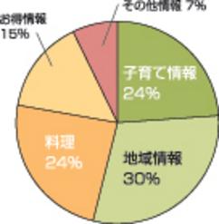 「携帯電話に対する意識調査」の結果発表